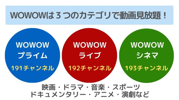 WOWWOWは3つのカテゴリで見放題