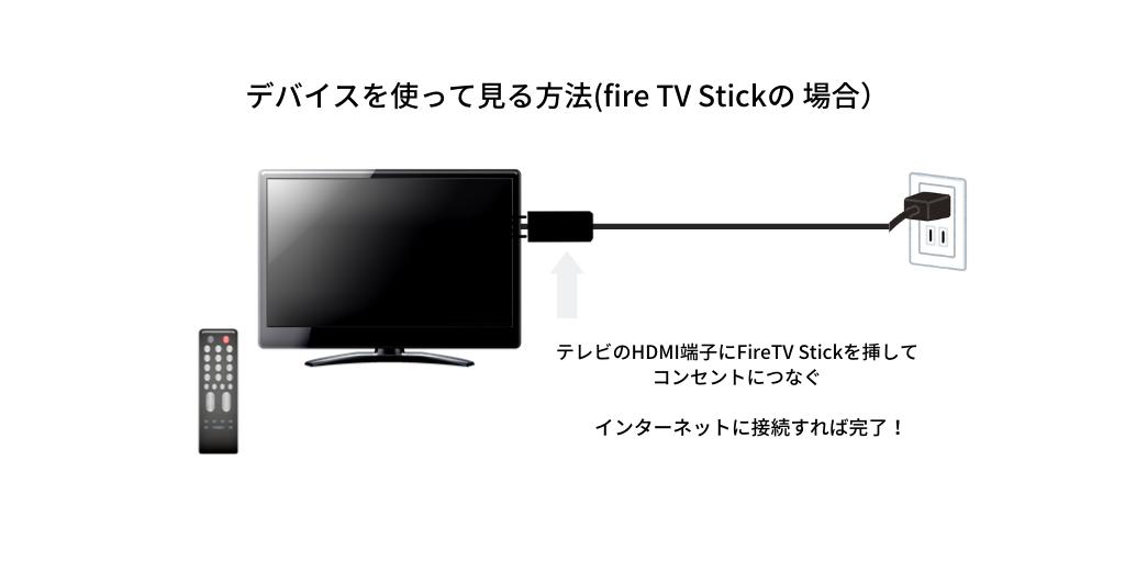 デバイスを使って見る方法(fire TV Stickの 場合)3